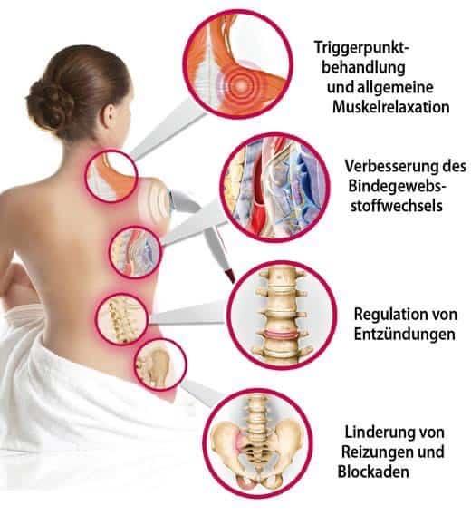 Ultraschall- Vitalwellentherapie